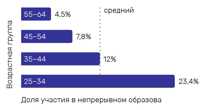Доля участия (%) в непрерывном образовании среди разных возрастных групп, 2015 год. Источник: Департамент статистики