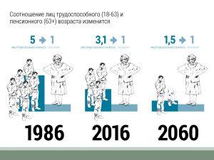 Соотношение людей трудоспособного возраста (18-63) и пенсионеров (63+) изменяется