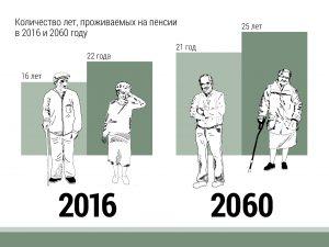 Продолжительность пребывания на пенсии в 2016 и 2060 годах