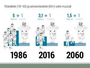 Tööealiste (18-63) ja pensioniealiste (63+) suhe muutub