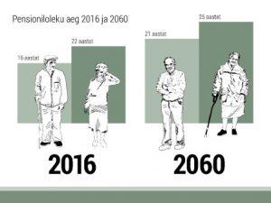 Pensioniloleku aeg 2016 ja 2060
