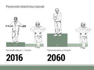 Pensionide ebavõrdsus kasvab