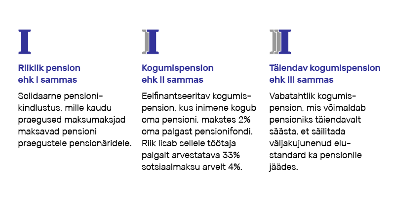 Joonis 1: Eesti pensionisüsteem