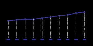 Joonis 3. Hoolekandeteenuse kasutajate arv aastatel 2006–2015.